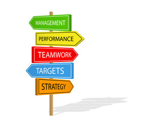 TEAM CONCEPT SIGNPOST (teamwork management objectives)