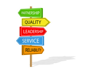 PARTNERSHIP LEADERSHIP QUALITY SERVICE RELIABILITY Signs