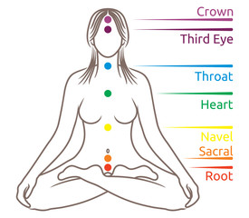 Yoga meditation chakras illustration