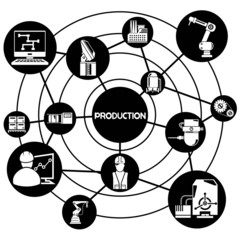 production and industrial network, connecting network diagram