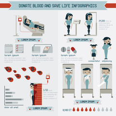 Donate blood and save life info graphics
