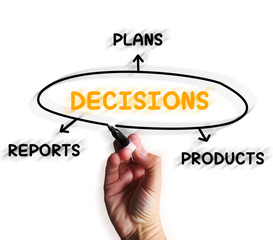 Decisions Diagram Displays Reports And Deciding On Products