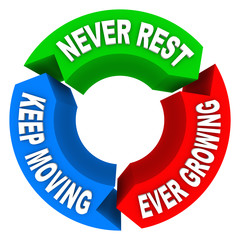 Never Rest Keep Moving Ever Growing Cycle Plan Consistent Improv