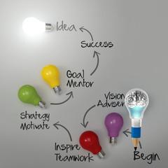 3d metal human brain inside pencil light bulb with business stra
