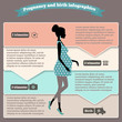 Pregnancy and birth infographics and stages