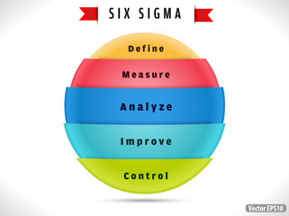 six sigma, cycle indicating process improvement.