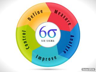 six sigma, cycle indicating process improvement.