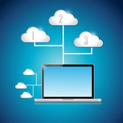laptop computer technology cloud computing