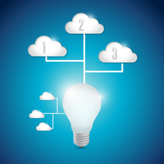 light bulb technology cloud computing connection