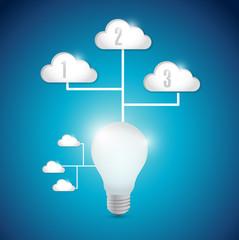 light bulb technology cloud computing connection
