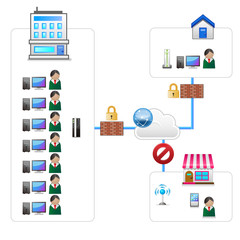ネットワーク図(会社・自宅・屋外)