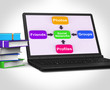 Social Networks Laptop Means Internet Networking Friends And Fol