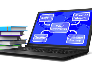 Your Business Map Laptop Shows Marketing Strategies And Reputati