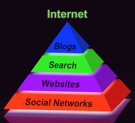 Internet Pyramid Sign Shows Social Networking Websites Blogging