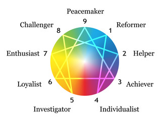 Enneagram Gradient Description White