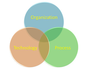 the picture is show of Business Process Engineering style 1