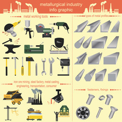 Set of metallurgy icons, metal working tools; steel profiles for