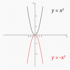 Diagram of  symmetric parabolas