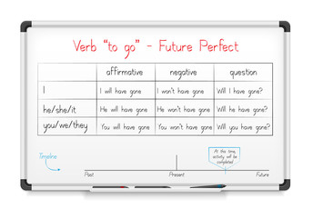 "English grammar - verb ""to go"" in Future Perfect Tense"