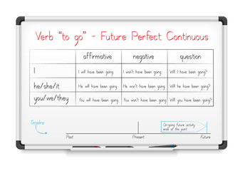 "verb ""to go"" in Future Perfect Continuous Tense"