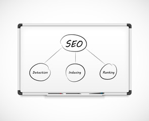 Components of SEO. Diagram on a white board.