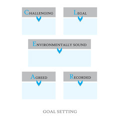 CLEAR goal setting concept. Empty text fields.