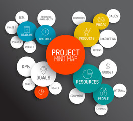 Project management mind map scheme / concept