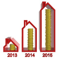 stijgende huizen prijzen