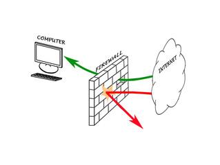 Diagram of firewall