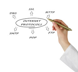 Diagram of suite of internet protocols