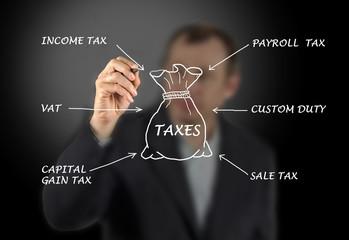 Diagram of taxes