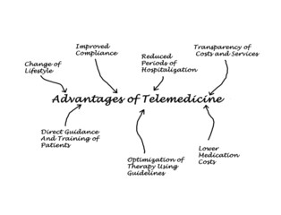 Advantages of telemedicine