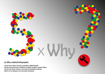 5x Why method Infographic