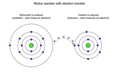 Redox reaction with electron transfer