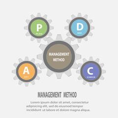 Gear circle PDCA(Plan Do Check Act) concept
