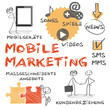 Mobile Marketing Konzept