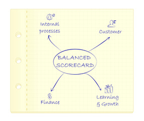 Balanced scorecard diagram on paper.