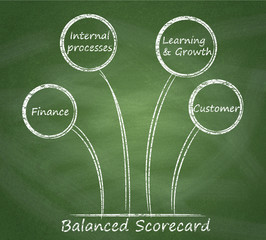 Balanced scorecard diagram on a blackboard.