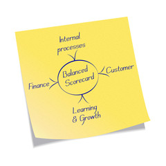 Balanced scorecard diagram on a post-it note.