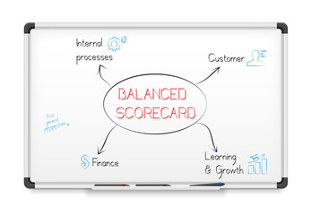 Balanced scorecard diagram on a whiteboard.