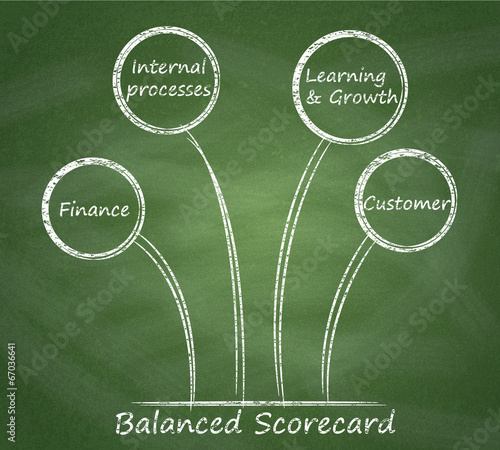 Balanced scorecard diagram on a blackboard.