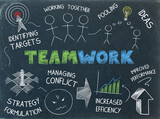 """TEAMWORK"" SKETCH NOTES (graphic team ideas collaboration)"