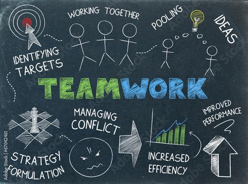 """TEAMWORK"" SKETCH NOTES (graphic team ideas collaboration) - 67042461"