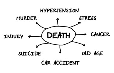 Some possible causes of death.Diagram.