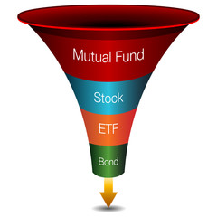 Investment Strategies Funnel Chart