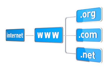 Internet Flow Chart