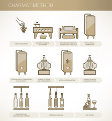 Winemaking: charmat method