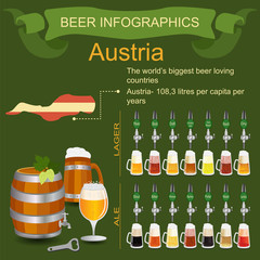 Beer infographics. The world's biggest beer loving country - Aus