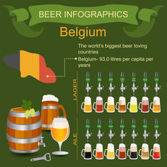 Beer infographics. The world's biggest beer loving country - Bel