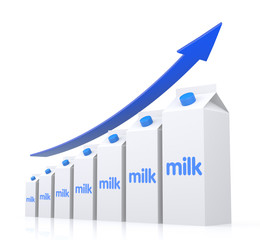 Milk - Bar Graph